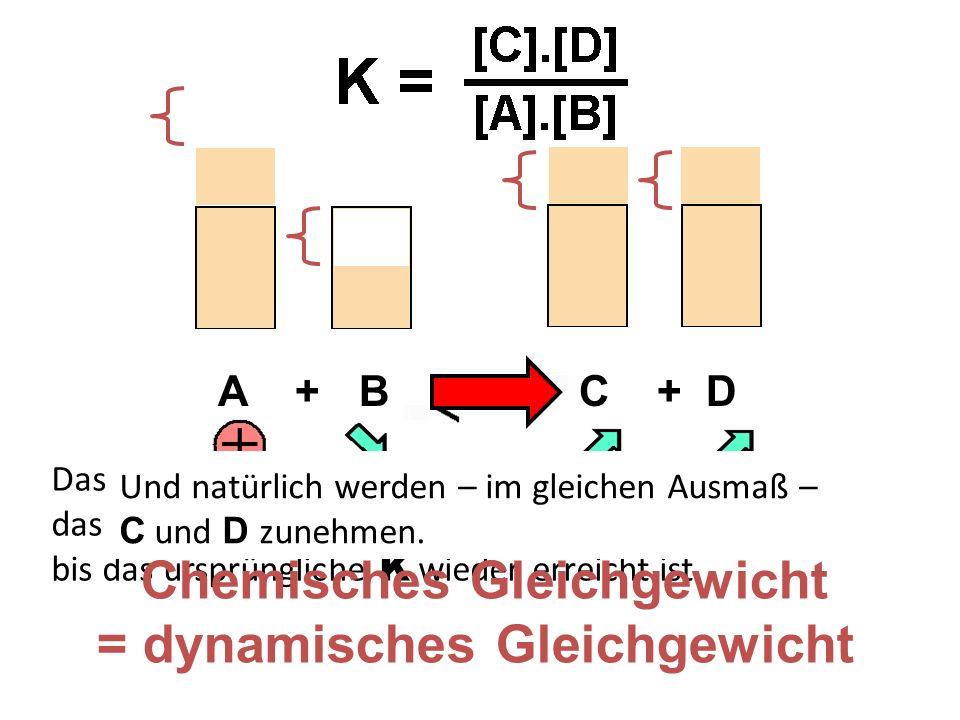 A + B C + D Das überschüssige A wird zum Teil mit B reagieren, und das so lange, bis das Gleichgewicht wieder stimmt – also bis das ursprüngliche K wieder erreicht ist.