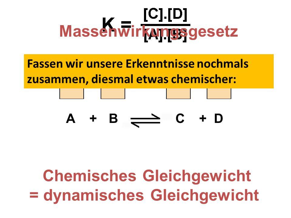 A + B C + D Massenwirkungsgesetz Chemisches Gleichgewicht = dynamisches Gleichgewicht Fassen wir unsere Erkenntnisse nochmals zusammen, diesmal etwas chemischer: