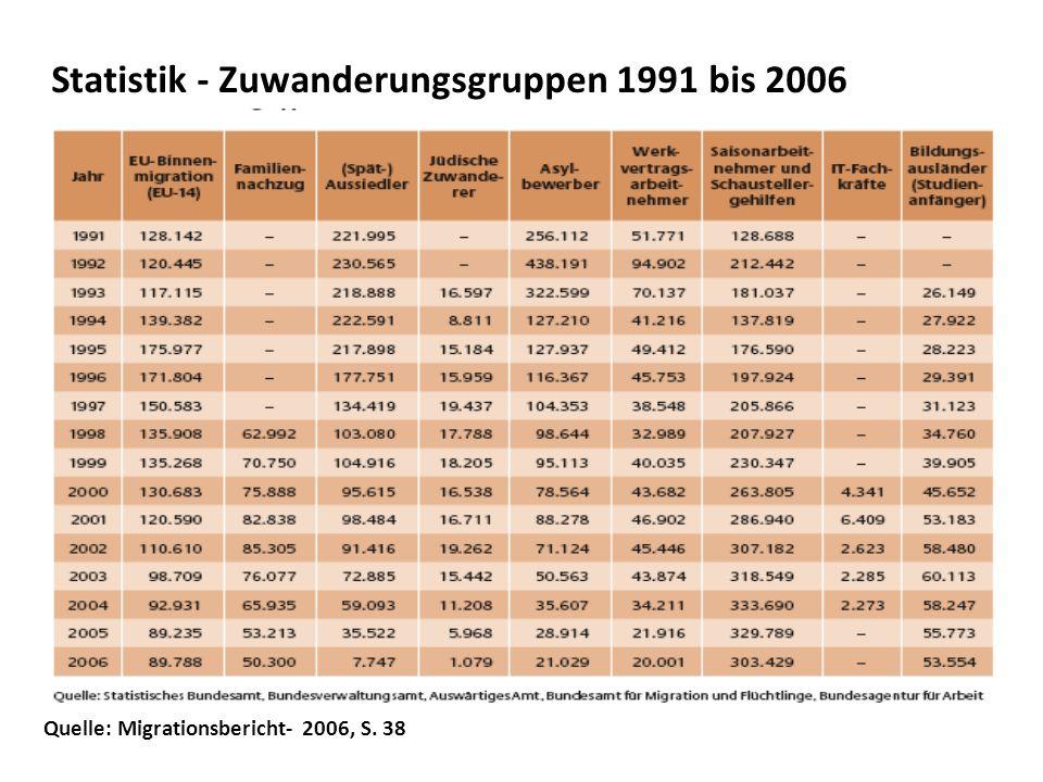 Quelle: Migrationsbericht- 2006, S. 38 Statistik - Zuwanderungsgruppen 1991 bis 2006 H. Hidarnejad, Medizinische Flüchtlingshilfe Bochum e.V. 9. Novem
