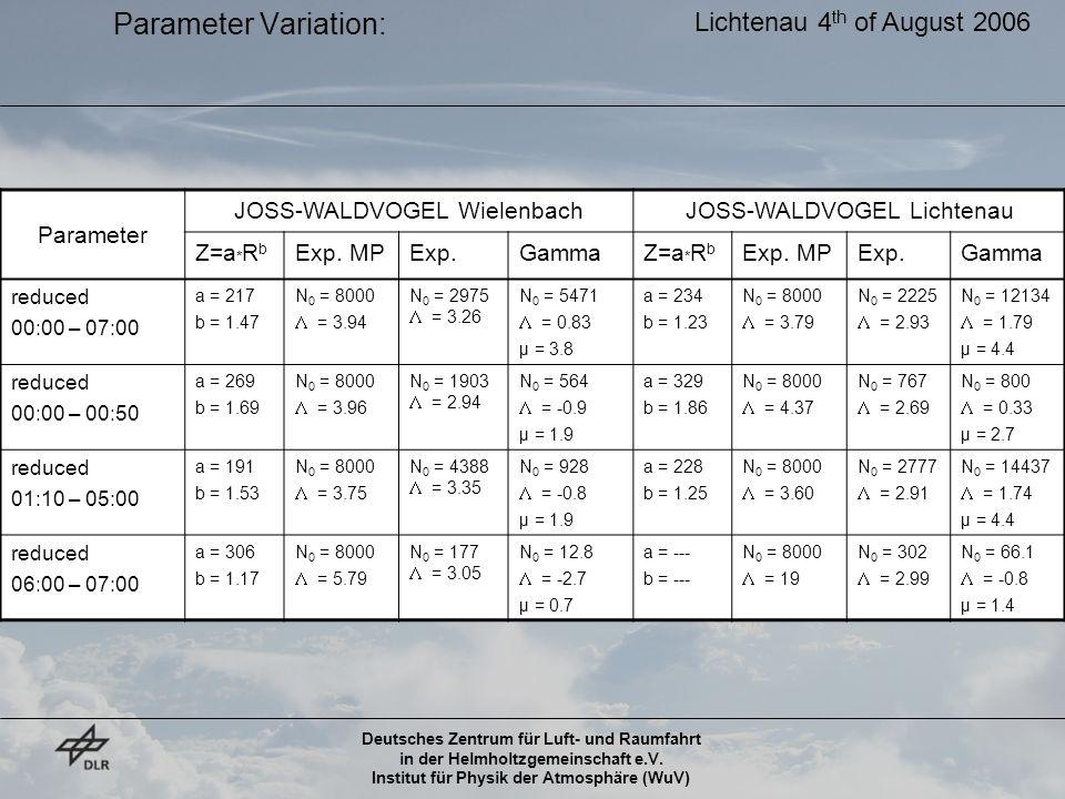 Deutsches Zentrum für Luft- und Raumfahrt in der Helmholtzgemeinschaft e.V. Institut für Physik der Atmosphäre (WuV) Parameter Variation: Parameter JO