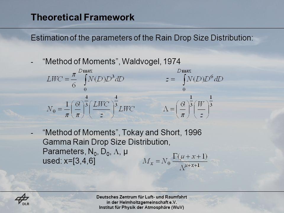 Deutsches Zentrum für Luft- und Raumfahrt in der Helmholtzgemeinschaft e.V. Institut für Physik der Atmosphäre (WuV) Theoretical Framework Estimation