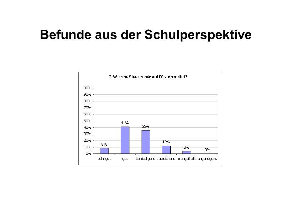 ZeitraumTagFachdidaktikErziehungswissenschaftEinführung in die S.
