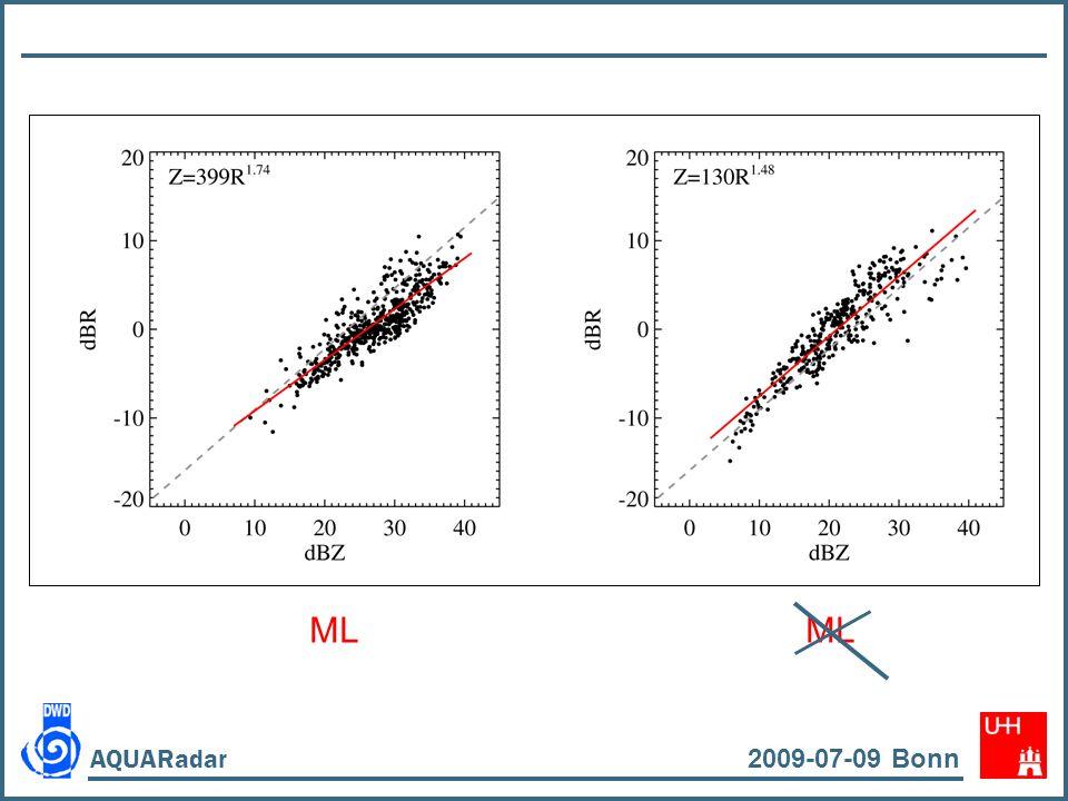 Statistik August 2008 2009-07-09 Bonn AQUARadar Ombrometer < 36.5 dBZ 36.5…44 dBZ > 44 dBZ MRR - DSD MRR - Mode