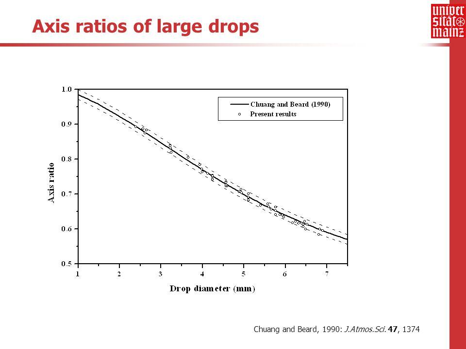 Axis ratio temporal variation