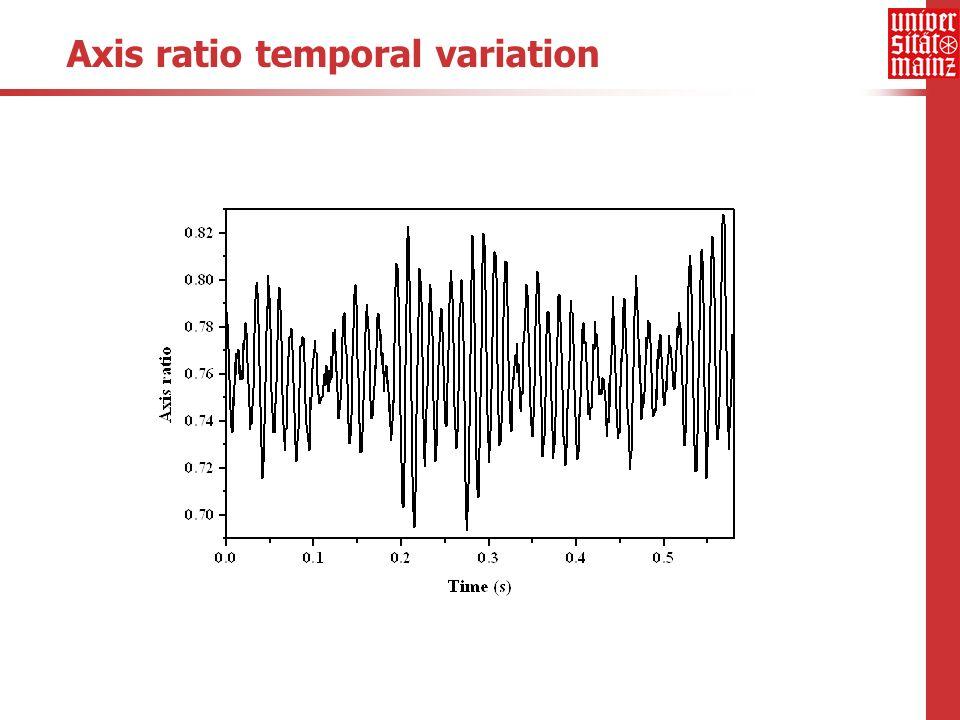 Laboruntersuchungen am Mainzer Windkanal Teilprojekt F neu: Tropfen, die oberflächenaktive Substanzen enthalten verminderte Oszillation verändertes b/a Turbulenz Einfluss auf b/a elektrische Ladung b/a wird größer Oszillationen, induziert durch Kollisionen Wünsche.