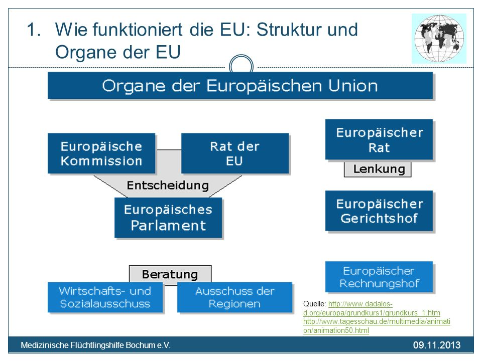 09.11.2013 Medizinische Flüchtlingshilfe Bochum e.V. 1.Wie funktioniert die EU: Struktur und Organe der EU Quelle: http://www.dadalos- d.org/europa/gr
