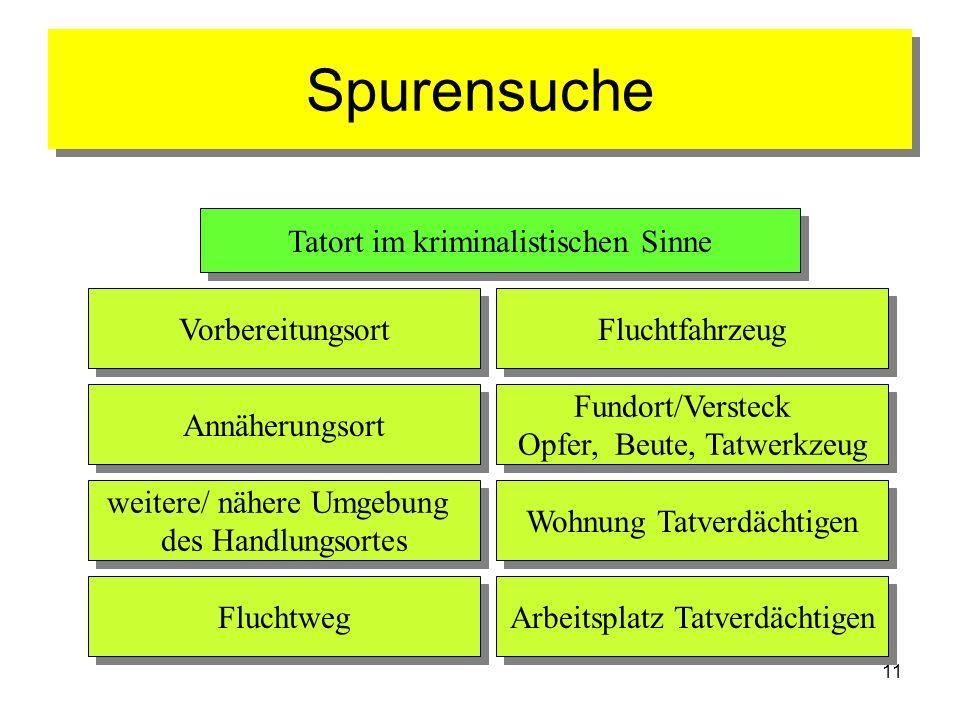 11 Spurensuche Tatort im kriminalistischen Sinne Vorbereitungsort Fluchtfahrzeug Annäherungsort Fundort/Versteck Opfer, Beute, Tatwerkzeug Fundort/Ver