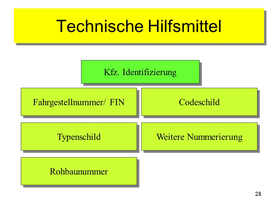 28 Technische Hilfsmittel Kfz. Identifizierung Fahrgestellnummer/ FIN Typenschild Rohbaunummer Weitere Nummerierung Codeschild