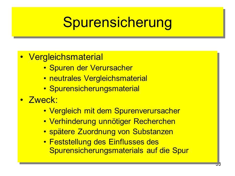 33 Spurensicherung Vergleichsmaterial Spuren der Verursacher neutrales Vergleichsmaterial Spurensicherungsmaterial Zweck: Vergleich mit dem Spurenveru