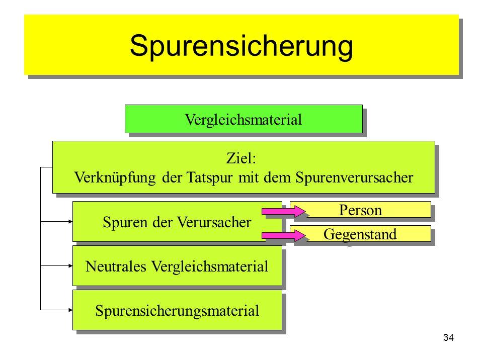 34 Spurensicherung Vergleichsmaterial Spuren der Verursacher Neutrales Vergleichsmaterial Spurensicherungsmaterial Ziel: Verknüpfung der Tatspur mit d