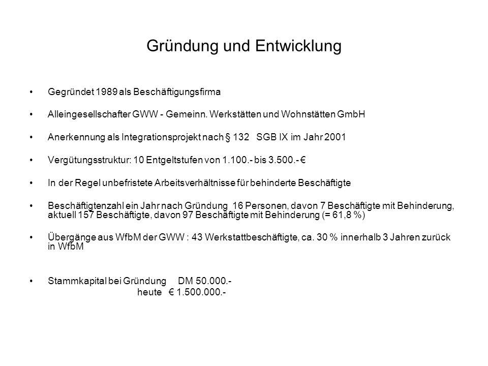 Gründung und Entwicklung Gegründet 1989 als Beschäftigungsfirma Alleingesellschafter GWW - Gemeinn. Werkstätten und Wohnstätten GmbH Anerkennung als I