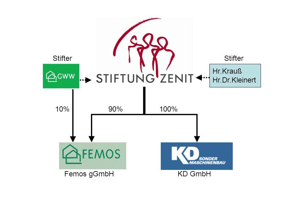 Hr.Krauß Hr.Dr.Kleinert 100%90% Femos gGmbHKD GmbH 10% Stifter