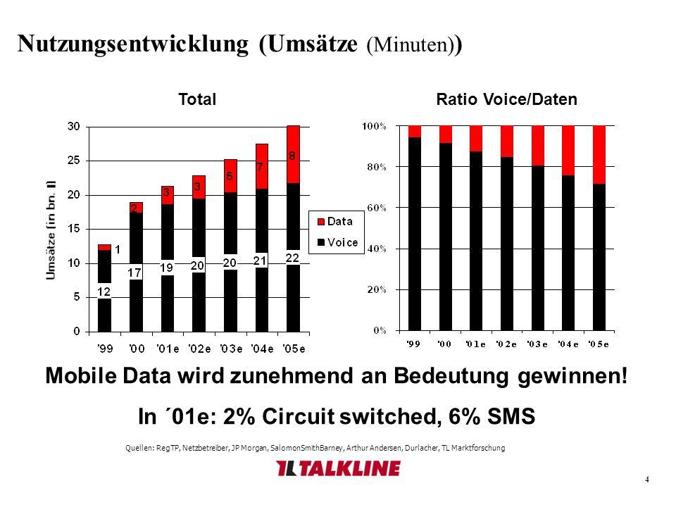 4 Nutzungsentwicklung (Umsätze (Minuten) ) Quellen: RegTP, Netzbetreiber, JP Morgan, SalomonSmithBarney, Arthur Andersen, Durlacher, TL Marktforschung TotalRatio Voice/Daten Mobile Data wird zunehmend an Bedeutung gewinnen.