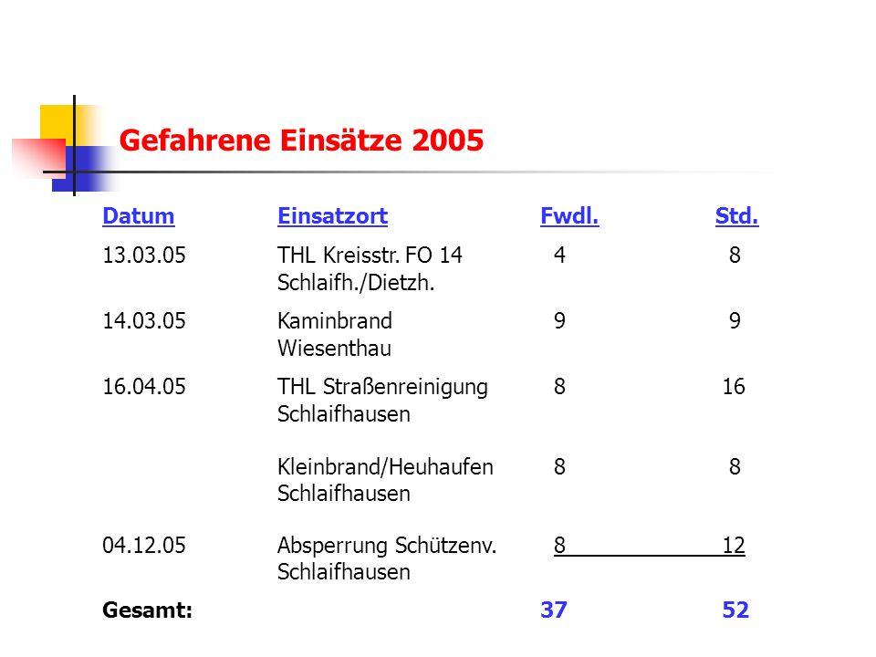 Gefahrene Einsätze 2005 DatumEinsatzortFwdl.Std.13.03.05 THL Kreisstr.