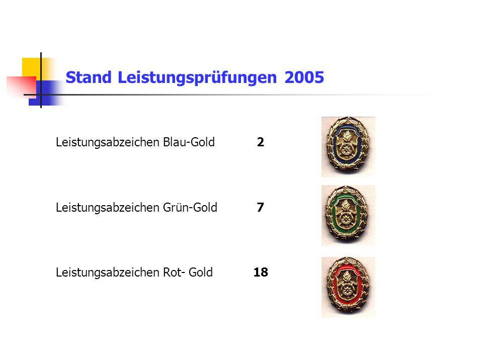 Stand Leistungsprüfungen 2005 Leistungsabzeichen Blau-Gold 2 Leistungsabzeichen Grün-Gold 7 Leistungsabzeichen Rot- Gold 18