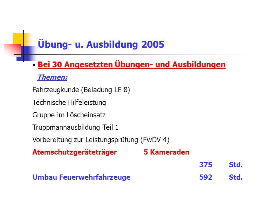 Danke für die Aufmerksamkeit Jahreshaupt- u. Dienstversammlung der FFW Schlaifhausen 2006