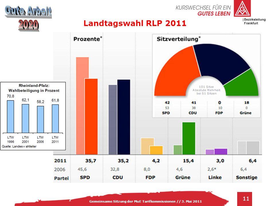 IG Metall Bezirksleitung Baden-Württemberg 11 Gemeinsame Sitzung der MuE Tarifkommissionen // 3. Mai 2011 Bezirksleitung Frankfurt Landtagswahl RLP 20