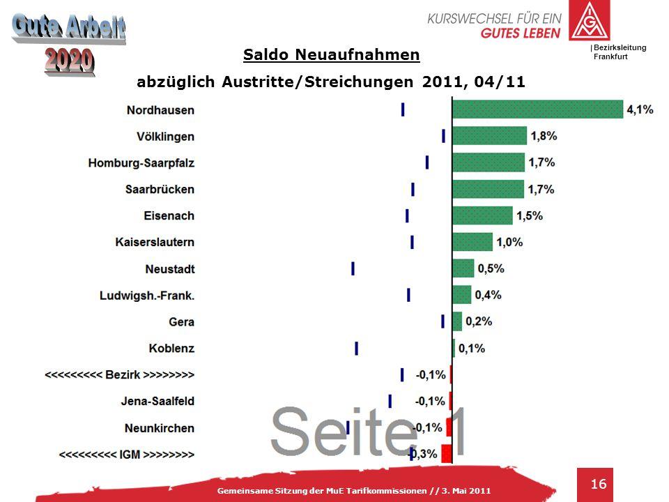 IG Metall Bezirksleitung Baden-Württemberg 16 Gemeinsame Sitzung der MuE Tarifkommissionen // 3.