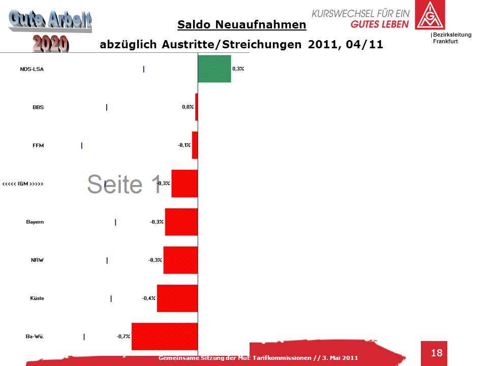 IG Metall Bezirksleitung Baden-Württemberg 18 Gemeinsame Sitzung der MuE Tarifkommissionen // 3. Mai 2011 Bezirksleitung Frankfurt Saldo Neuaufnahmen