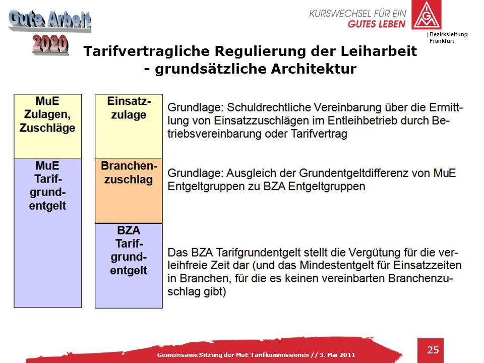 IG Metall Bezirksleitung Baden-Württemberg 25 Gemeinsame Sitzung der MuE Tarifkommissionen // 3. Mai 2011 Bezirksleitung Frankfurt Tarifvertragliche R