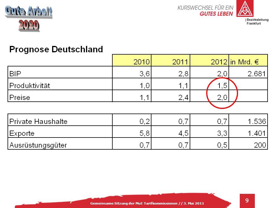 IG Metall Bezirksleitung Baden-Württemberg 9 Gemeinsame Sitzung der MuE Tarifkommissionen // 3.