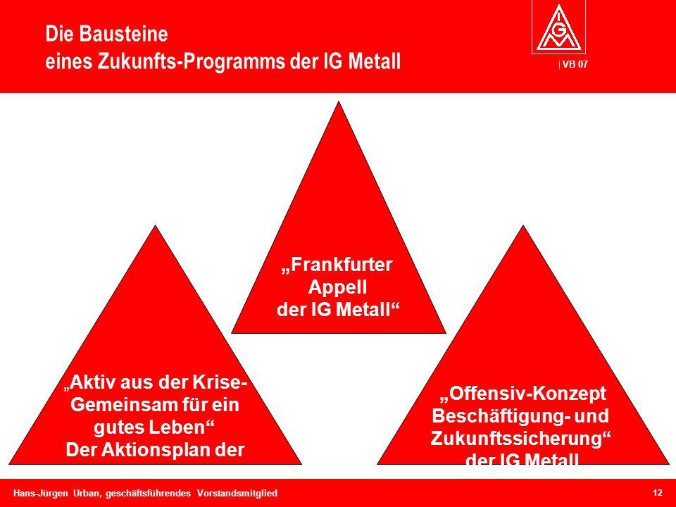 VB 07 Hans-Jürgen Urban, geschäftsführendes Vorstandsmitglied Die Bausteine eines Zukunfts-Programms der IG Metall Aktiv aus der Krise- Gemeinsam für