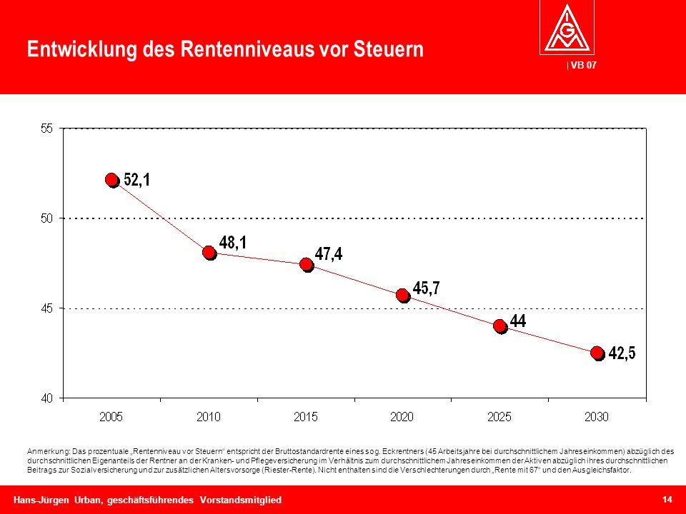 VB 07 Hans-Jürgen Urban, geschäftsführendes Vorstandsmitglied Entwicklung des Rentenniveaus vor Steuern Anmerkung: Das prozentuale Rentenniveau vor St