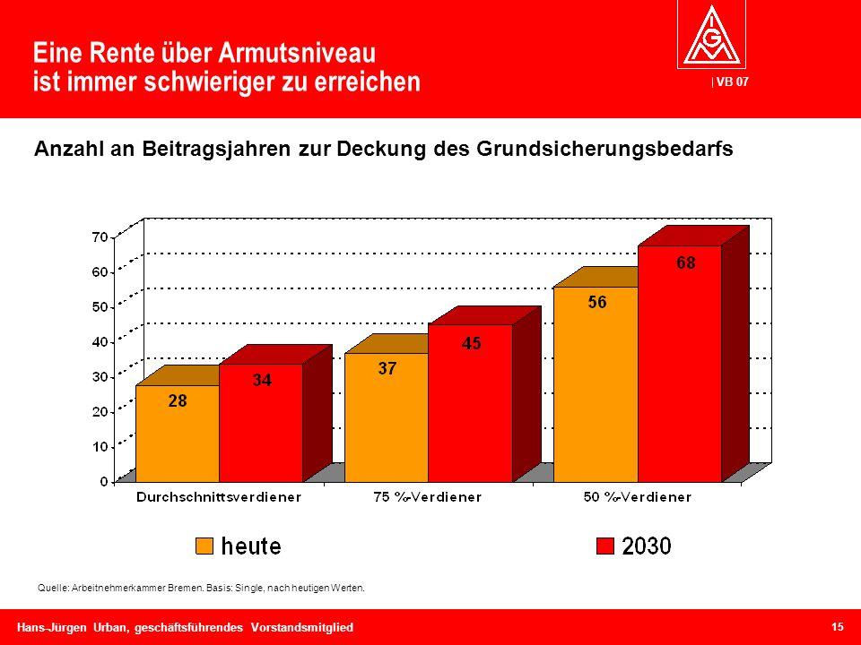 VB 07 Hans-Jürgen Urban, geschäftsführendes Vorstandsmitglied Eine Rente über Armutsniveau ist immer schwieriger zu erreichen Quelle: Arbeitnehmerkamm