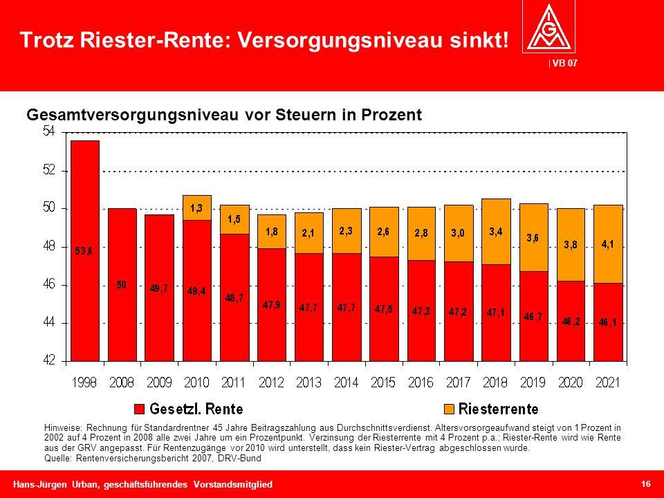 VB 07 Hans-Jürgen Urban, geschäftsführendes Vorstandsmitglied 16 Trotz Riester-Rente: Versorgungsniveau sinkt! Hinweise: Rechnung für Standardrentner
