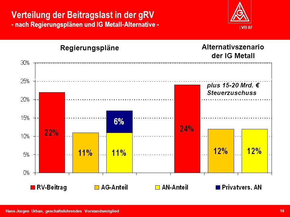 VB 07 Hans-Jürgen Urban, geschäftsführendes Vorstandsmitglied Verteilung der Beitragslast in der gRV - nach Regierungsplänen und IG Metall-Alternative