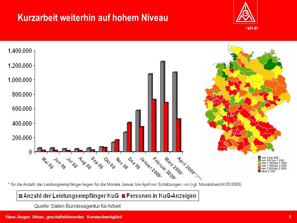 VB 07 Hans-Jürgen Urban, geschäftsführendes Vorstandsmitglied Kurzarbeit weiterhin auf hohem Niveau * für die Anzahl der Leistungsempfänger liegen für