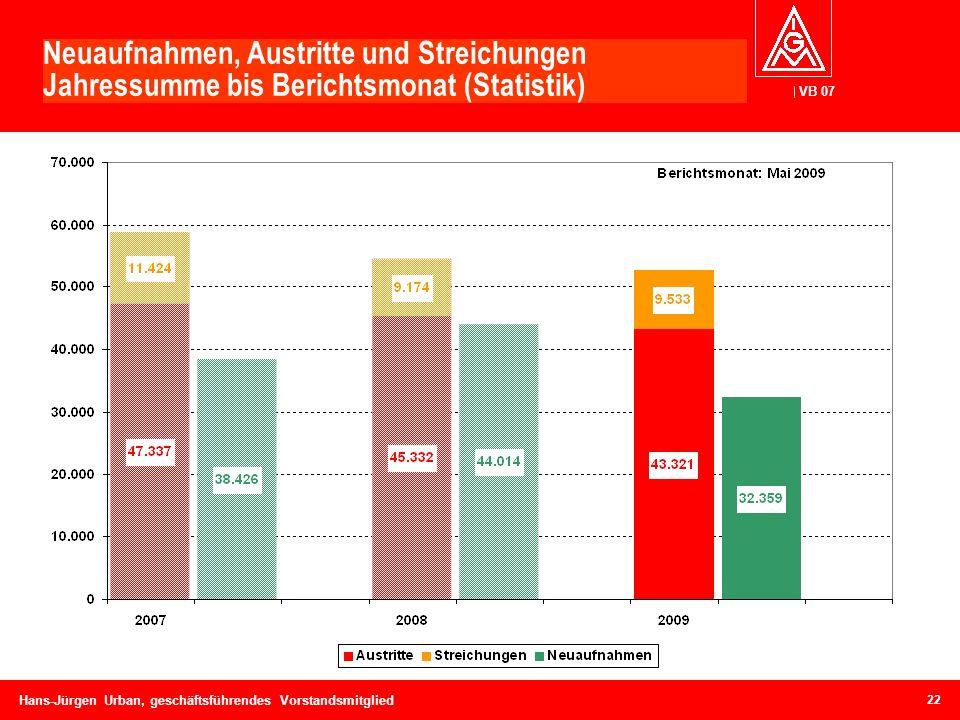 VB 07 Hans-Jürgen Urban, geschäftsführendes Vorstandsmitglied Neuaufnahmen, Austritte und Streichungen Jahressumme bis Berichtsmonat (Statistik) 22