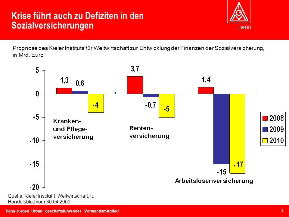 VB 07 Hans-Jürgen Urban, geschäftsführendes Vorstandsmitglied Krise führt auch zu Defiziten in den Sozialversicherungen Prognose des Kieler Instituts