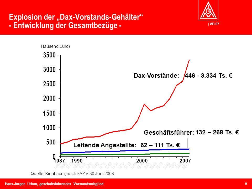 VB 07 Hans-Jürgen Urban, geschäftsführendes Vorstandsmitglied Explosion der Dax-Vorstands-Gehälter - Entwicklung der Gesamtbezüge - (Tausend Euro) Que
