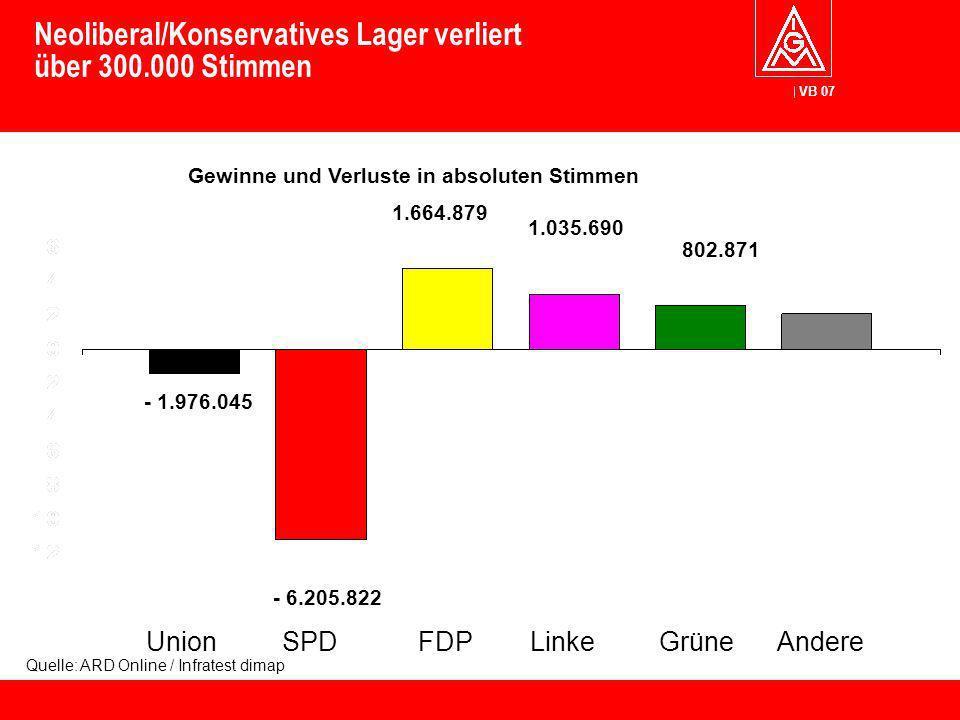 VB 07 Union SPD FDP Linke Grüne Andere Neoliberal/Konservatives Lager verliert über 300.000 Stimmen Quelle: ARD Online / Infratest dimap - 1.976.045 -