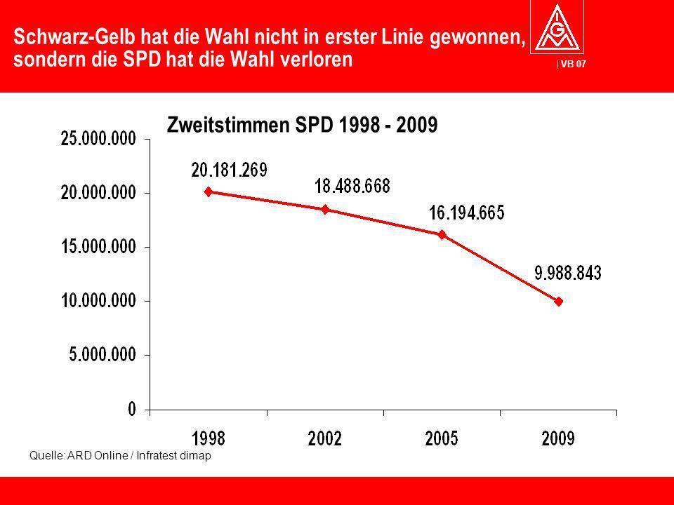 VB 07 Schwarz-Gelb hat die Wahl nicht in erster Linie gewonnen, sondern die SPD hat die Wahl verloren Zweitstimmen SPD 1998 - 2009 Quelle: ARD Online