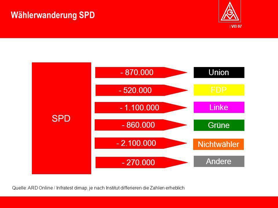 VB 07 Wählerwanderung SPD SPD - 1.100.000 - 520.000 - 270.000 - 860.000 - 2.100.000 Union FDP Linke Grüne Nichtwähler Andere - 870.000 Quelle: ARD Onl