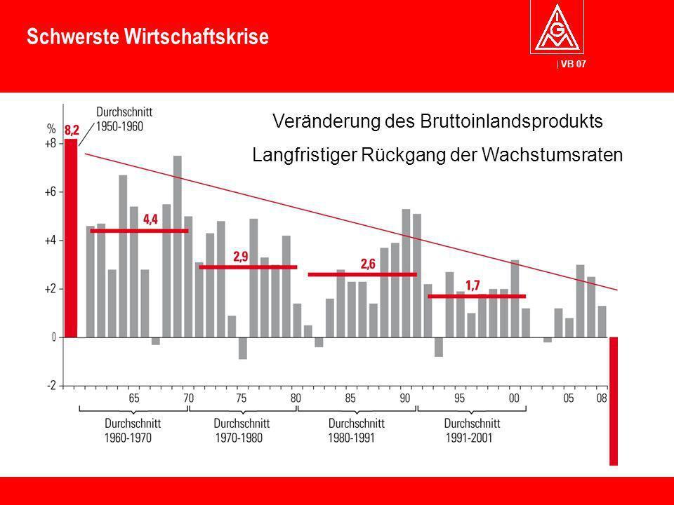 VB 07 Schwerste Wirtschaftskrise Veränderung des Bruttoinlandsprodukts Langfristiger Rückgang der Wachstumsraten