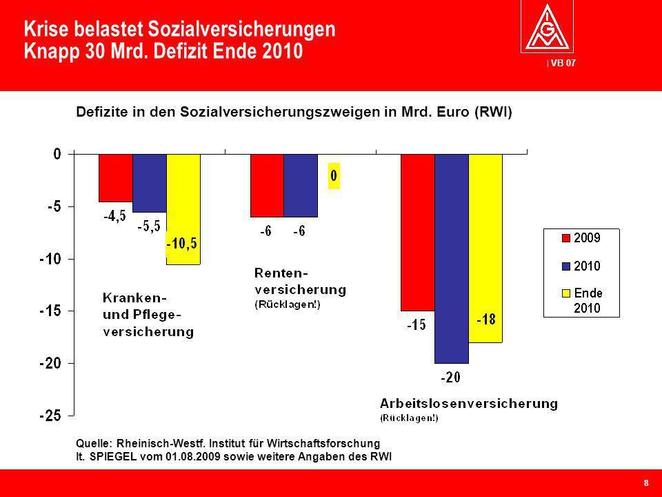 VB 07 Krise belastet Sozialversicherungen Knapp 30 Mrd. Defizit Ende 2010 Quelle: Rheinisch-Westf. Institut für Wirtschaftsforschung lt. SPIEGEL vom 0