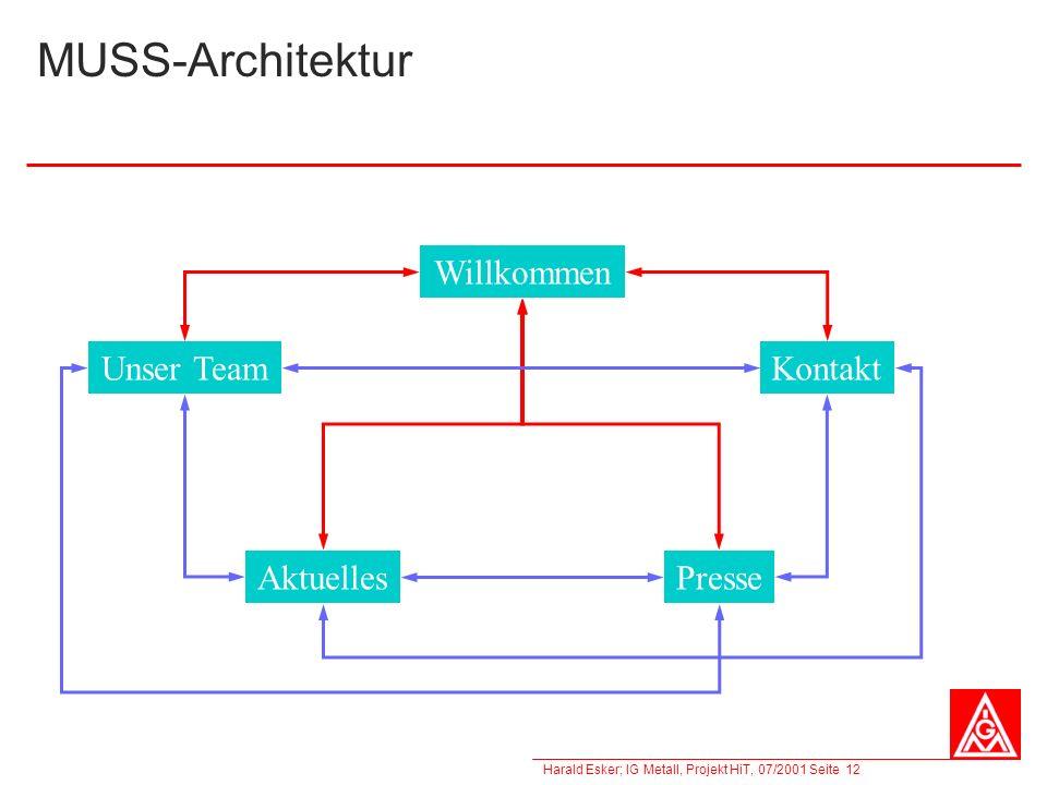Harald Esker; IG Metall, Projekt HiT, 07/2001 Seite 12 MUSS-Architektur Willkommen Unser TeamKontakt AktuellesPresse