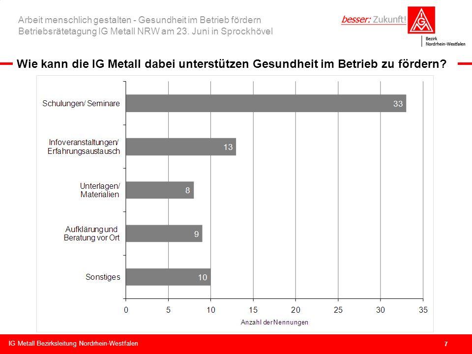 Bezirksleitung NRW IG Metall Bezirksleitung Nordrhein-Westfalen Arbeit menschlich gestalten - Gesundheit im Betrieb fördern Betriebsrätetagung IG Metall NRW am 23.