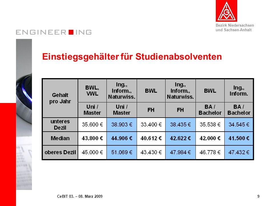 Bezirk Niedersachsen und Sachsen-Anhalt 10CeBIT 03.