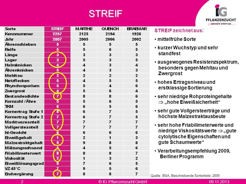 09.11.2013© IG Pflanzenzucht GmbH2STREIF Quelle: BSA, Beschreibende Sortenliste 2009 STREIF zeichnet aus: mittelfrühe Sorte kurzer Wuchstyp und sehr s