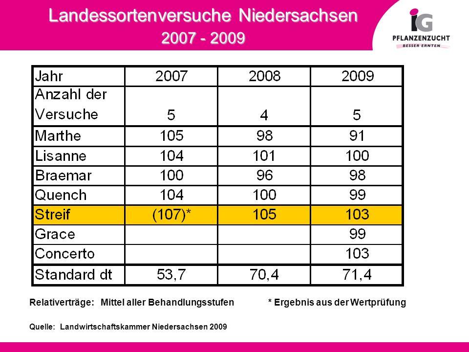 Landessortenversuche Niedersachsen 2007 - 2009 Landessortenversuche Niedersachsen 2007 - 2009 Relativerträge: Mittel aller Behandlungsstufen * Ergebni