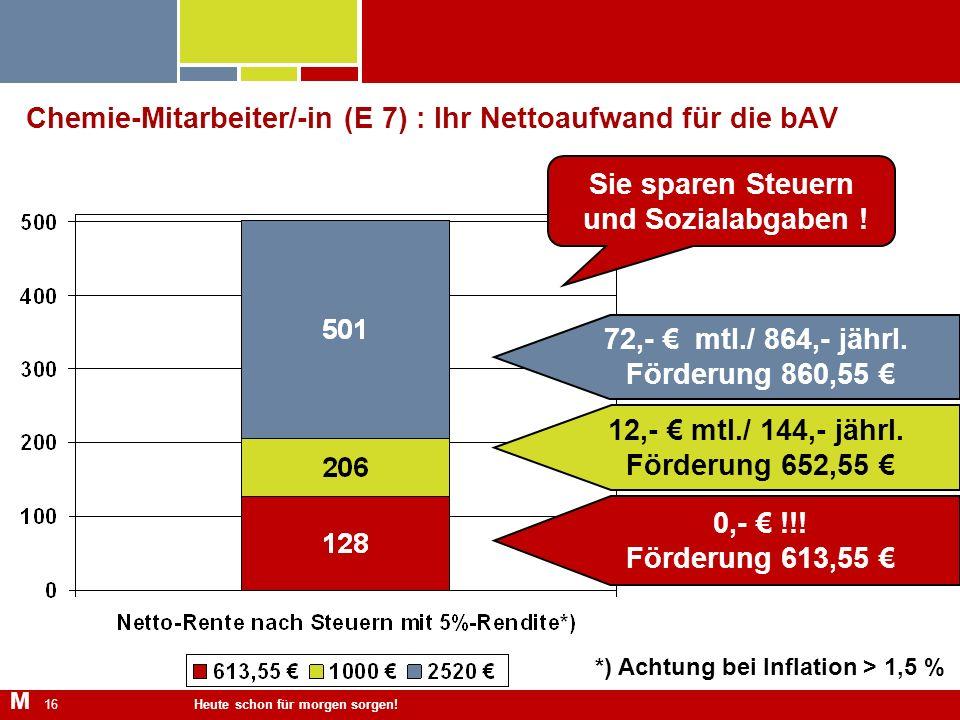 Heute schon für morgen sorgen! 16 Chemie-Mitarbeiter/-in (E 7) : Ihr Nettoaufwand für die bAV *) Achtung bei Inflation > 1,5 % 0,- !!! Förderung 613,5
