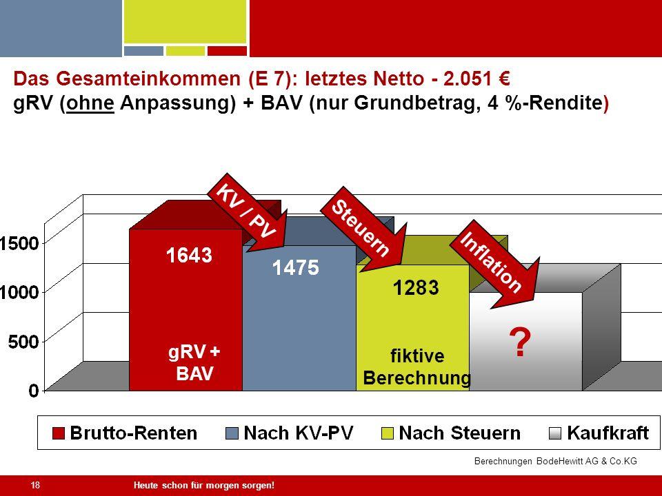 Heute schon für morgen sorgen! 18 Das Gesamteinkommen (E 7): letztes Netto - 2.051 gRV (ohne Anpassung) + BAV (nur Grundbetrag, 4 %-Rendite) KV / PV S