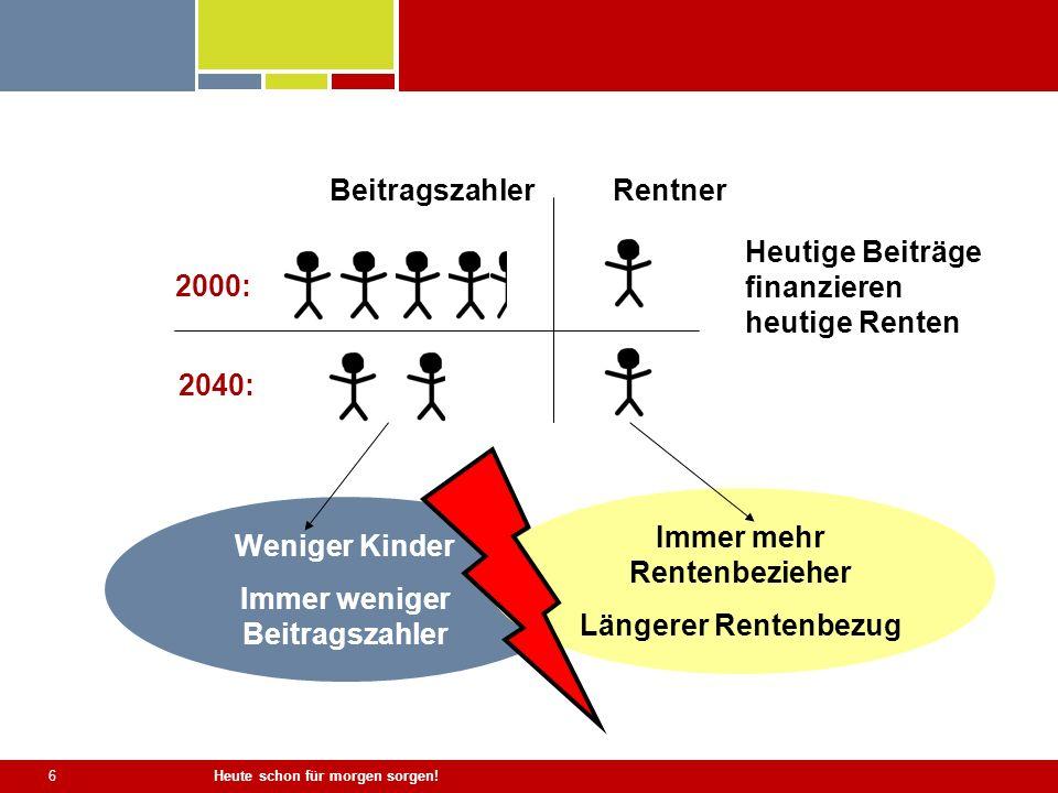 6 Weniger Kinder Immer weniger Beitragszahler Immer mehr Rentenbezieher Längerer Rentenbezug Heutige Beiträge finanzieren heutige Renten 2000: 2040: B