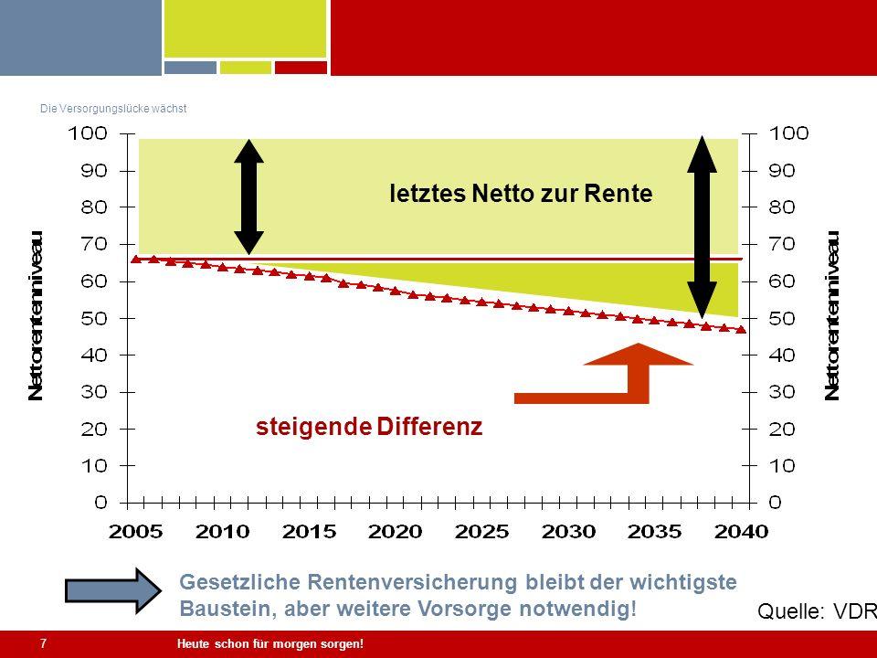Heute schon für morgen sorgen! 7 Die Versorgungslücke wächst letztes Netto zur Rente steigende Differenz Gesetzliche Rentenversicherung bleibt der wic