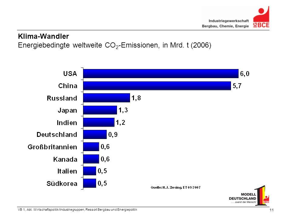 VB 1, Abt. Wirtschaftspolitik/Industriegruppen, Ressort Bergbau und Energiepolitik 11 Klima-Wandler Energiebedingte weltweite CO 2 -Emissionen, in Mrd