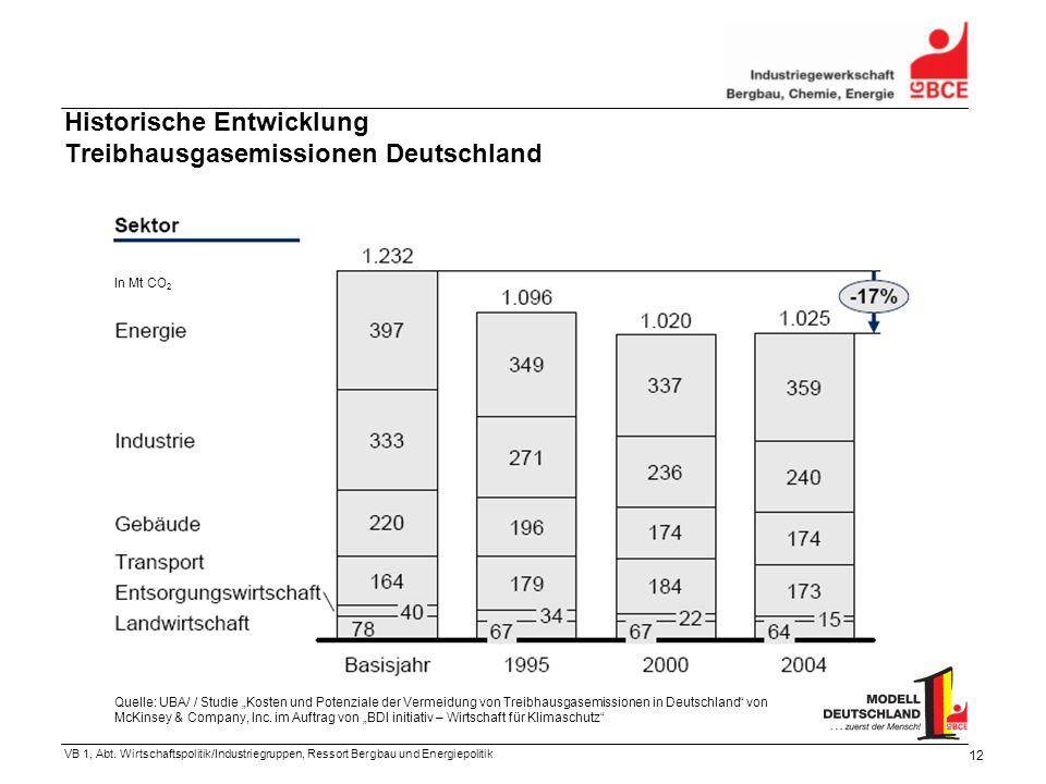 VB 1, Abt. Wirtschaftspolitik/Industriegruppen, Ressort Bergbau und Energiepolitik 12 Historische Entwicklung Treibhausgasemissionen Deutschland Quell